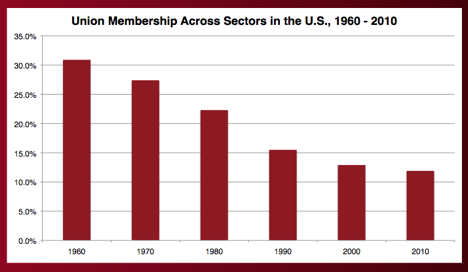 Union Membership Across Sectors, 1960-2010