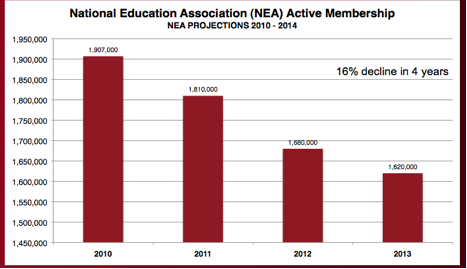 NEA Membership 2010-2014 Projections