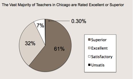 CPS Teacher Ratings