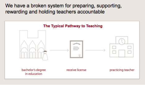 Typical Pathway to Teaching