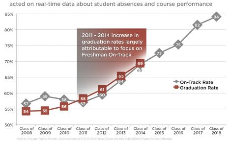 Graph depicting CPS OnTrack and HS graduation rates