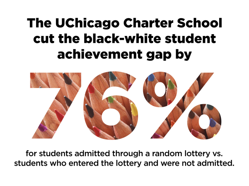 The UChicago Charter School cut the black-white student achievement gap by 76%