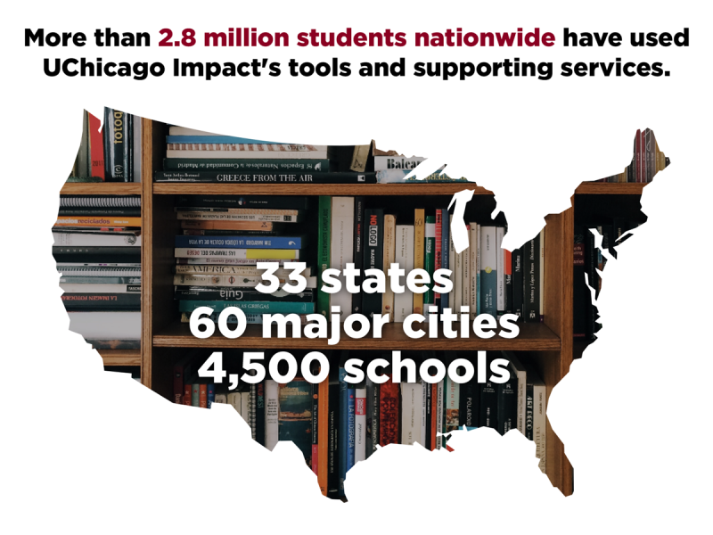 More than 2.8 million students nationwide have used UChicago Impact's tools and supporting services.