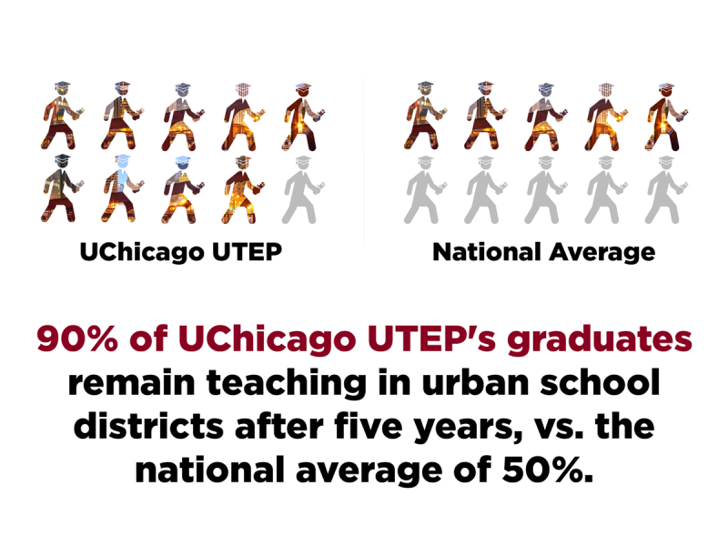 90% of UChicago UTEP's graduates remain teaching in urban school districts after 5 years, vs. the national average of 50%.