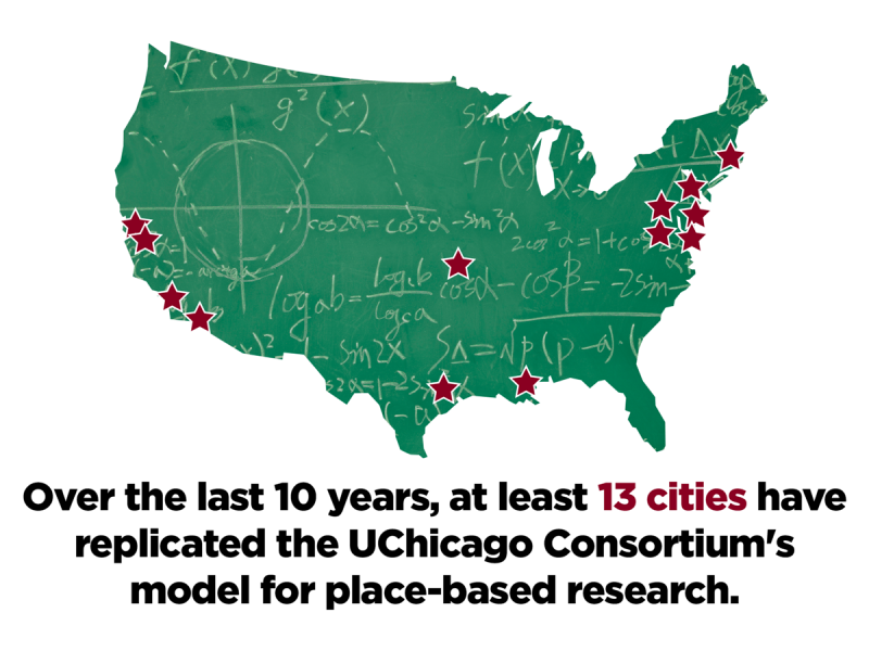 Over the last 10 years, at least 13 cities have replicated the UChicago Consortium's model for place-based research.