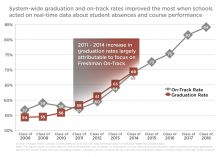 On-Track Grad Rate 20140827